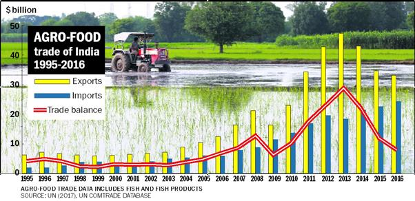 Farmers need a reliable shield against risks