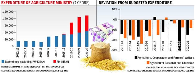 Remove hurdles to help farmers reap dividends